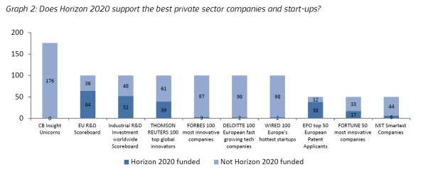 does-h2020-support-best-start-ups